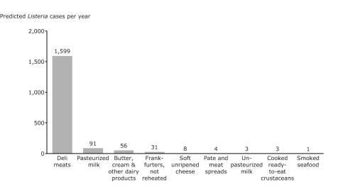 Listeria per year